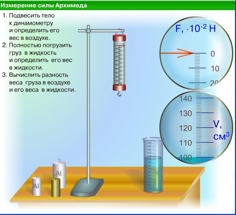 Измерение параметров в домашних условиях